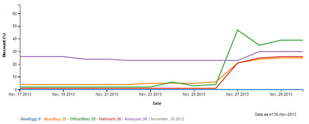 How Some Retailers Competed with Amazon on Black Friday
