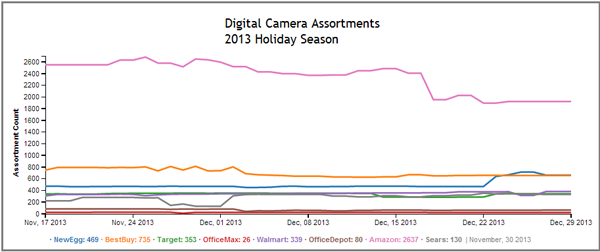 Digital Cameras: How Top Retailers Competed over the 2013 Holiday Season