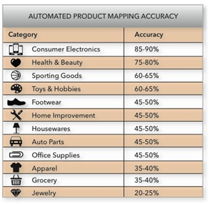 pricing intelligence, price intelligence, product matching, product mapping