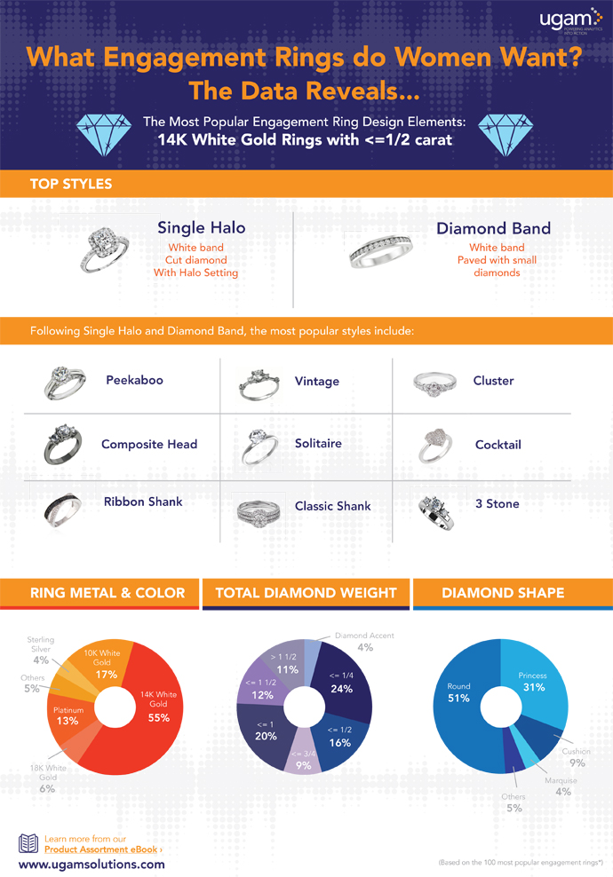 [Infographic] What Engagement Rings Do Women Want?